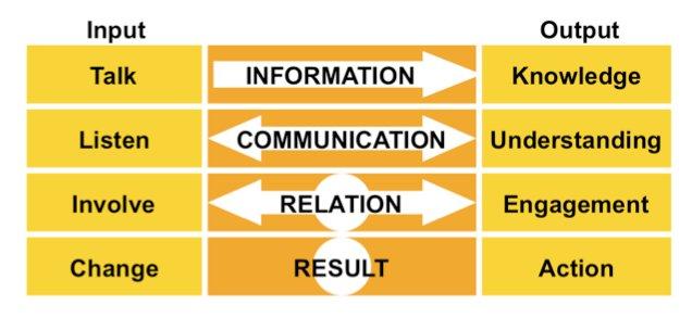4 levels of communication