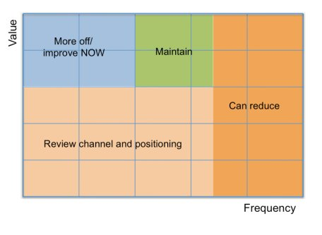 Channel matrix shows where you need to change