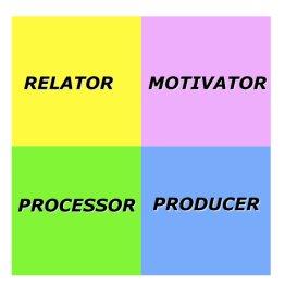 IDI Interpersonal Dynamics Inventory