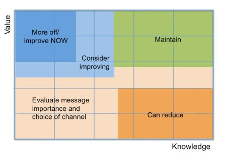 Message matrix shows where you need to change