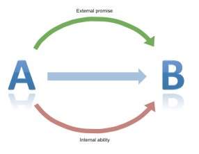 Balance between external and internal communication